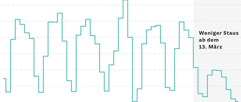 Liniendiagramm des Stauaufkommens. Ab dem 13. März 2021 haben Staus stark abgenommen.