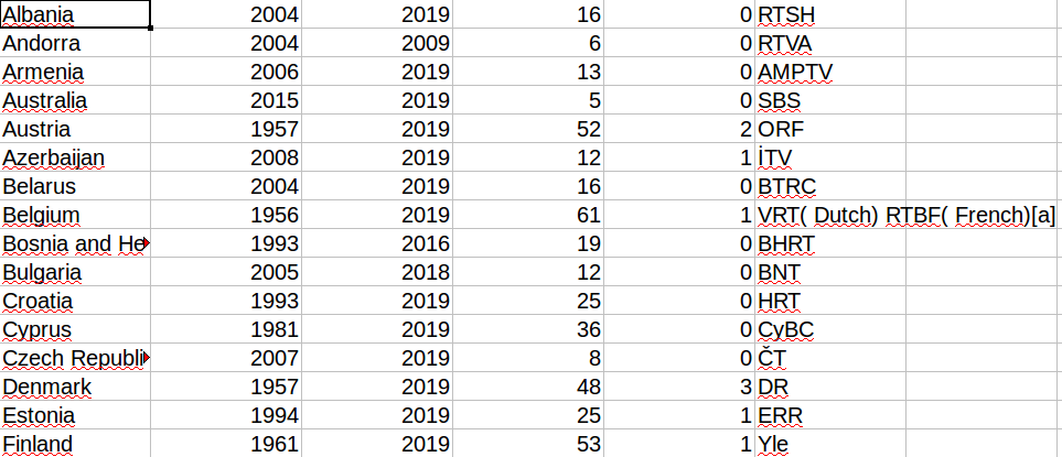 Screenshot of data in Excel table