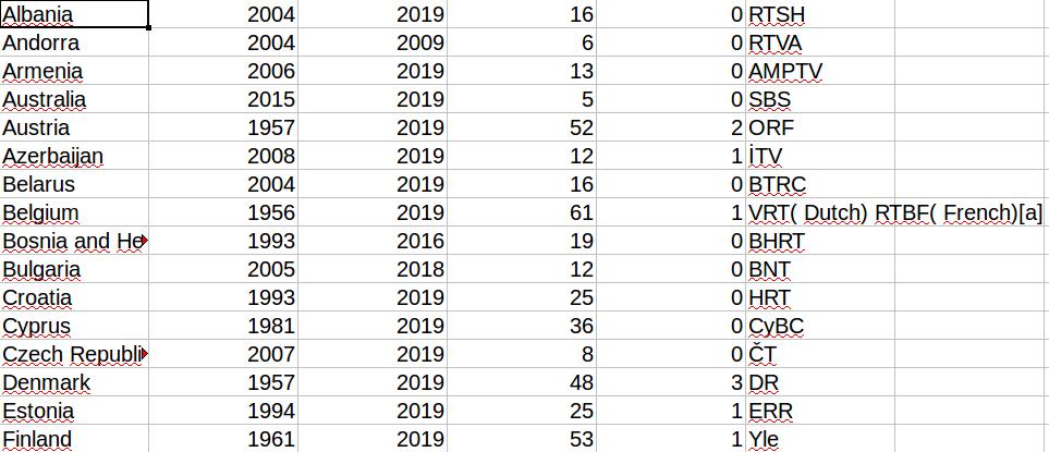 Screenshot der Daten in der Excel-Tabelle