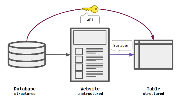 from structured database to unstructured website to table via scraper, or directly from database to table via an API