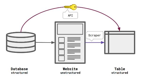 von der strukturierten Datenbank zur unstrukturierten Website zur Tabelle via Scraper, oder direkt von der Datenbank zur Tabelle über eine API