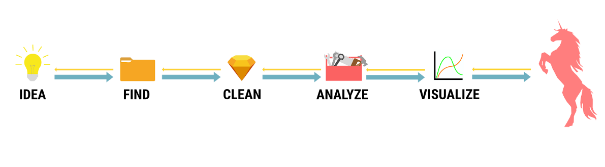 Idea - Find - Clean - Analyze - Visualize - Datenjournalismusprojekt